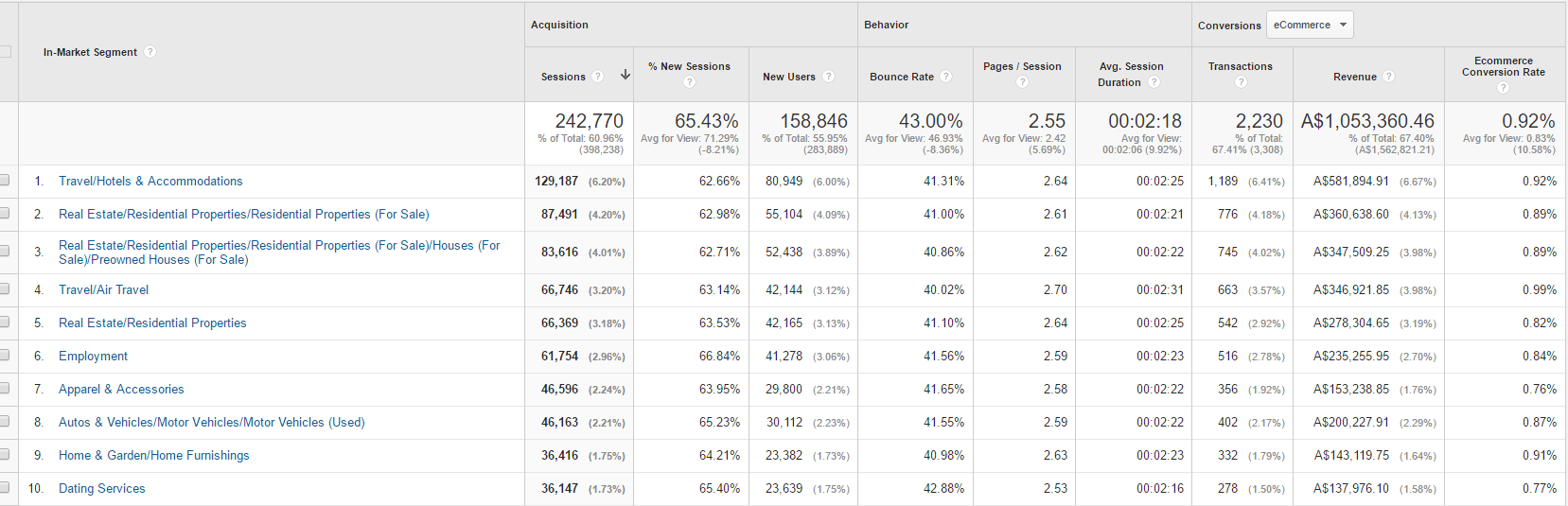 Use in-market reports to help define your facebook market audience