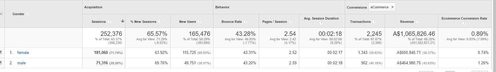 Use Gender report to create facebook custom audience segments