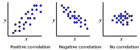 correlation between variables