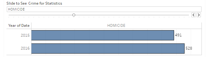 Murders in 2015 and 2016