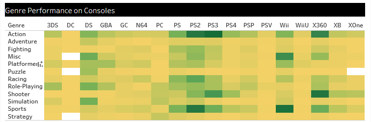 Console sales with a heatmap in tableau