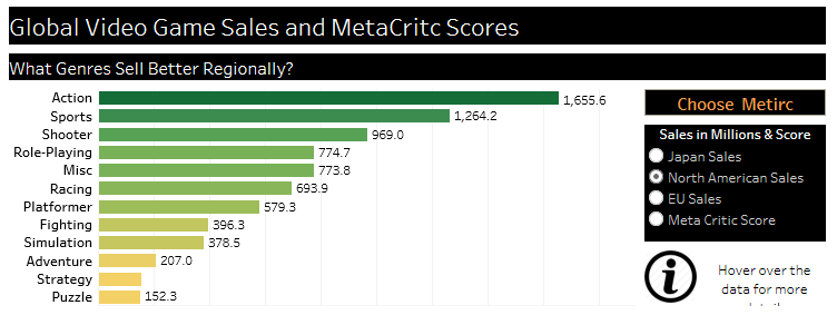 VIDEO games stats in bar chart using tableau