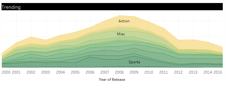trending sales data for video game genres