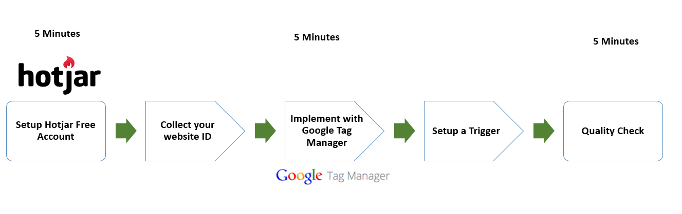 Follow this method to install Hotjar with Google Tag Manager