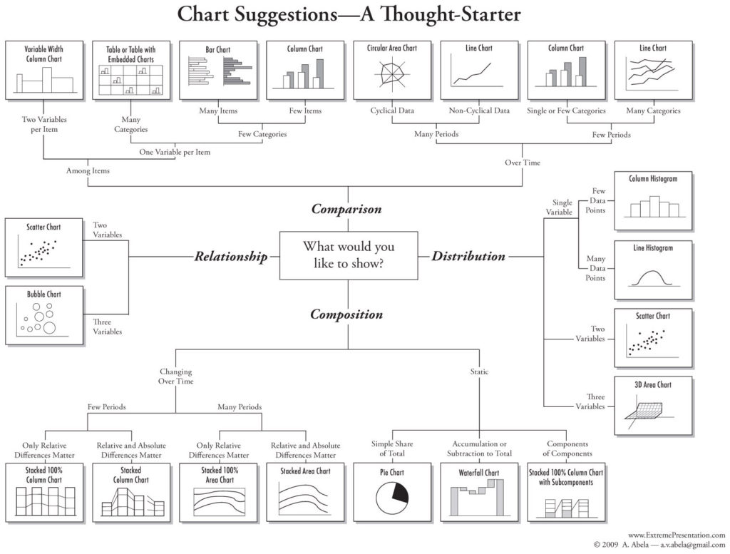 Abelas Chart Selection