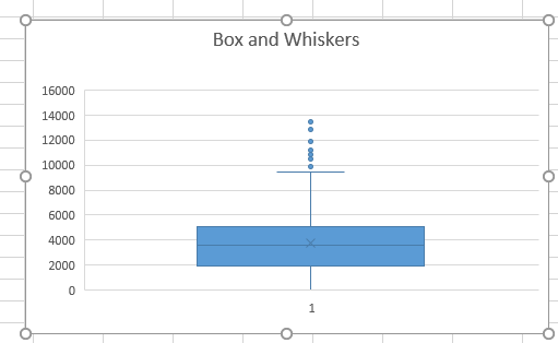 box and whisker plots visually describe where oultliers are.