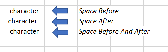 Trim function eliminates spaces before and after a word in EXCEL