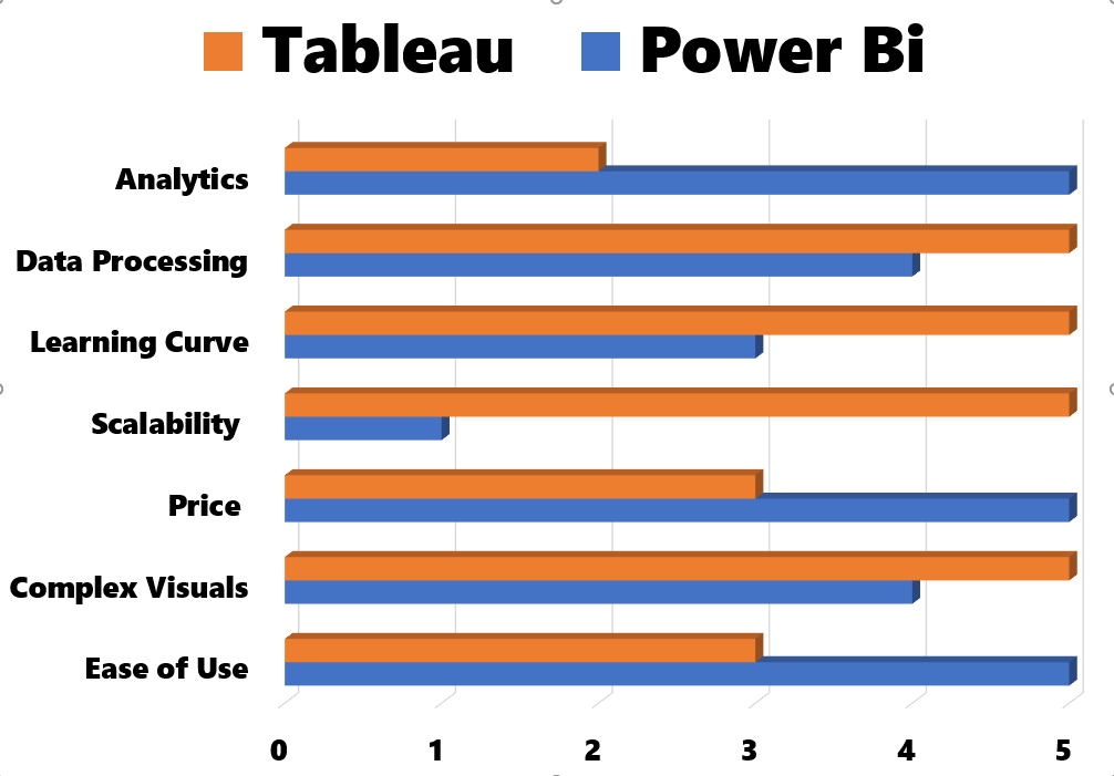 Tableau vs Power Bi which is the best tool for you