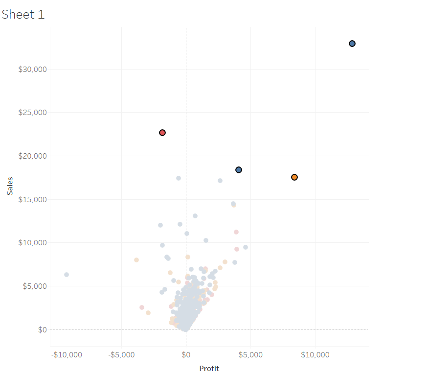 Altering fixed dynamic sets in Tableau