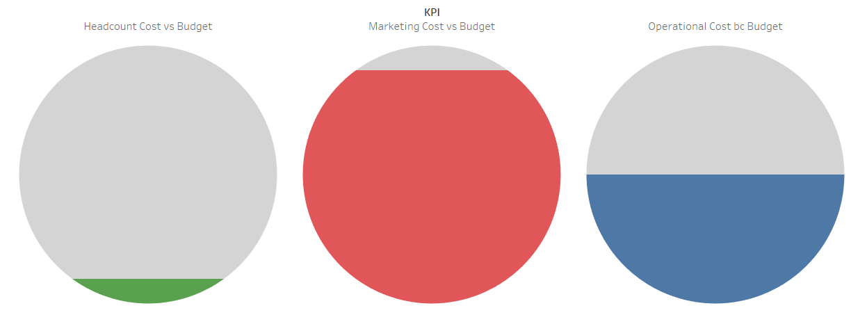 Create A Progress Bubble Chart In Tableau Absentdata