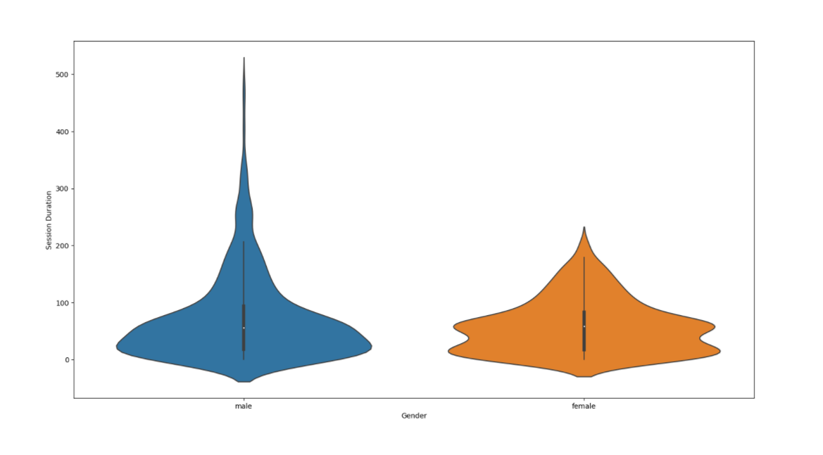 Use python and power bi with seaborn visuals such as violin plots