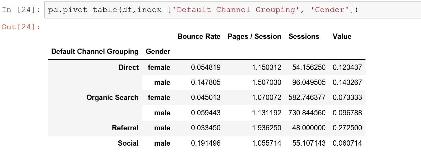 You can have a multi index pandas pivot table by passing a list to the index parameter