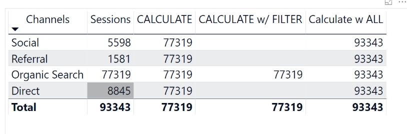 How to Use CALCULATE in Power BI - AbsentData