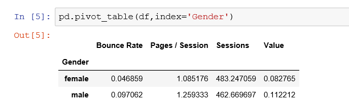 the default aggregation for Pandas pivot table is the mean. So all numerical values will be aggregate to this operation.