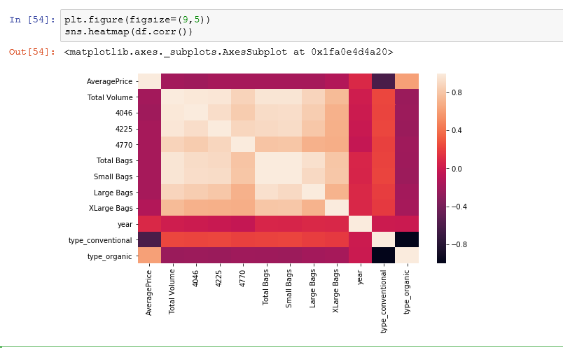 Use a Seaborn to create a correlation heatmap