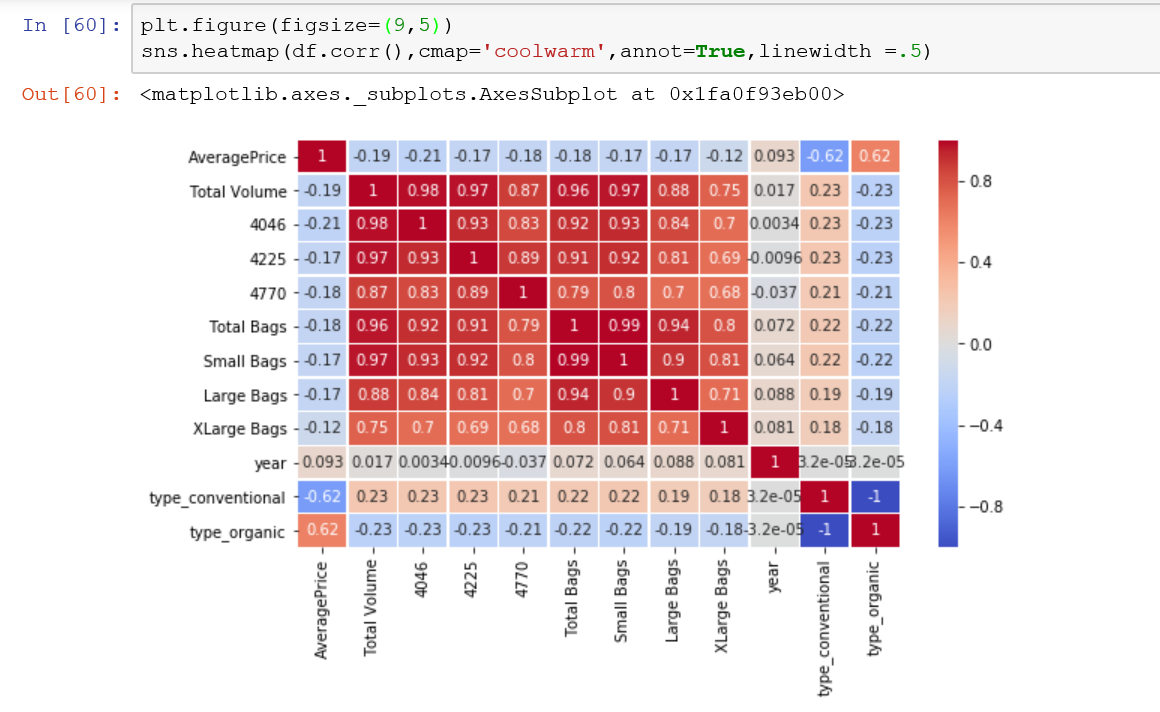 change the color palette in the seaborn heatmap