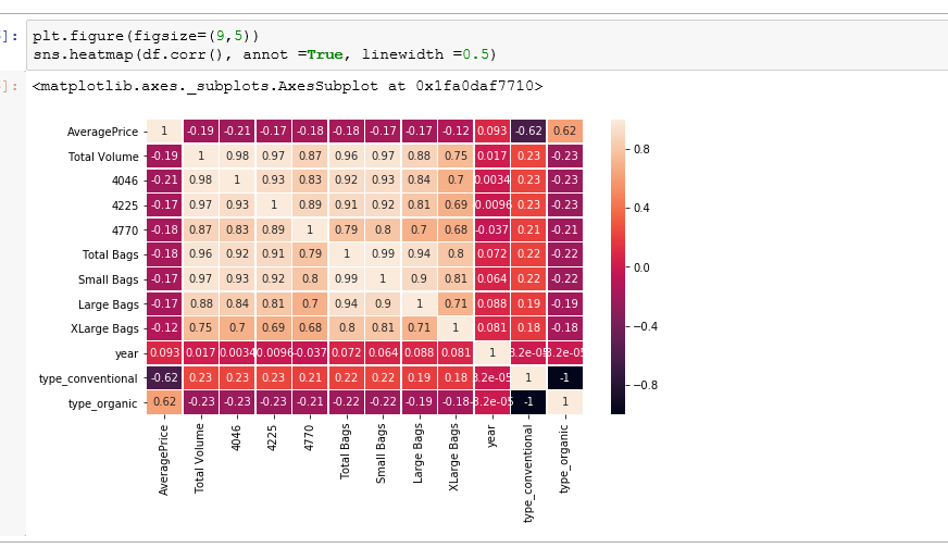 Add lines to your seaborn heatmap
