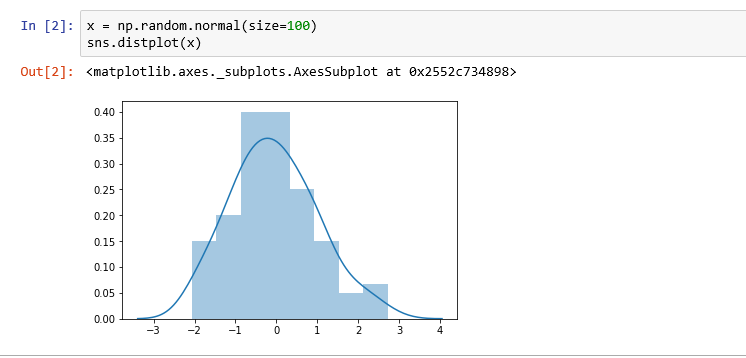 Initiate a histogram with seaborn displot() function