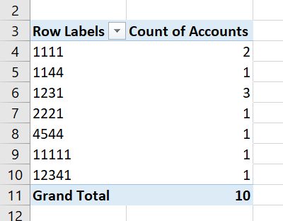 The Pivot table will count each instance of the value