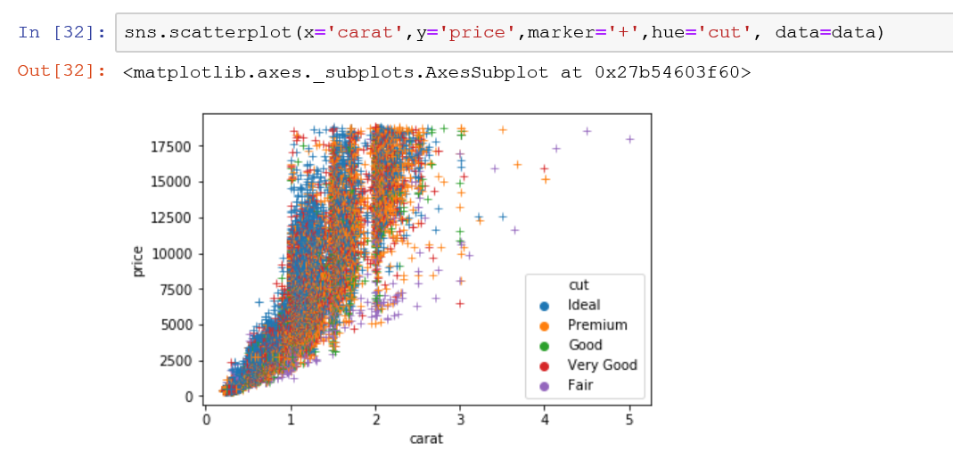 Changing the category colors of your data in the scaterplot with hue parameter in seaborn.