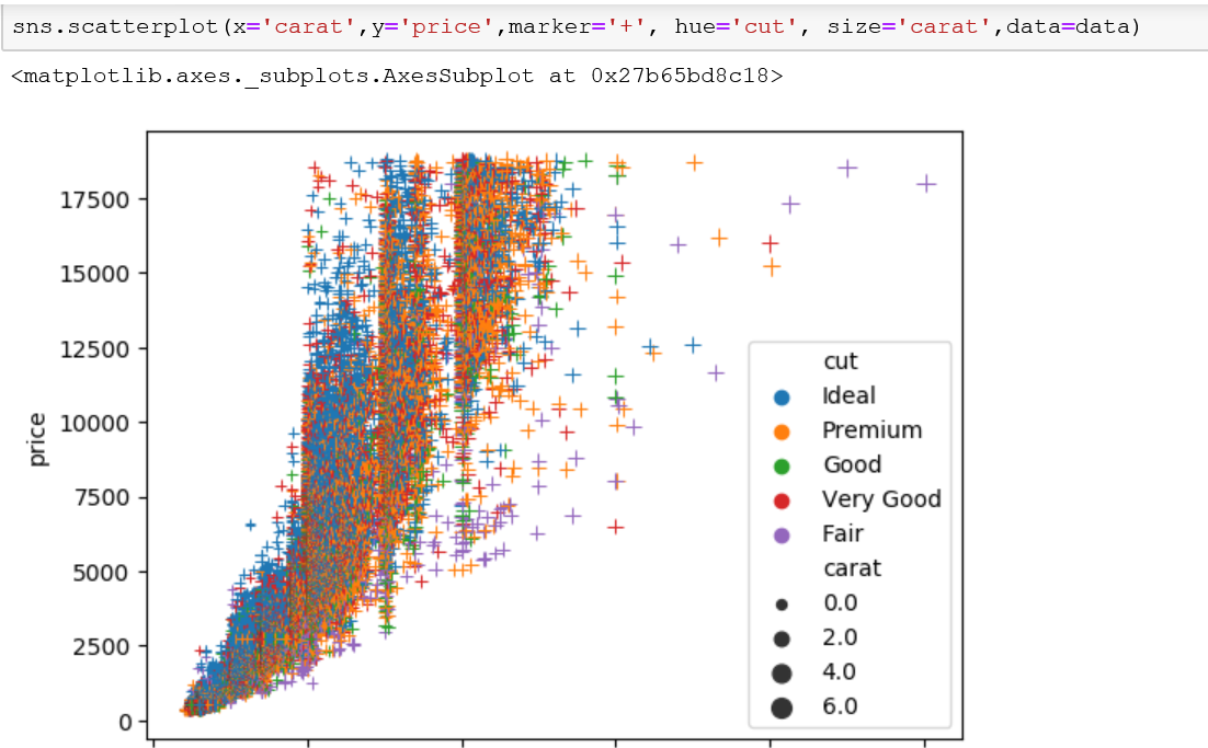 Change the size of each marker with the size parameter in the seaborn scatterplot.