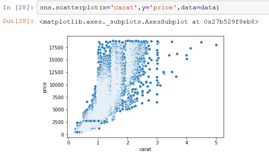 Create a Seaborn Scatterplot - AbsentData