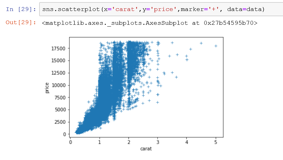 you can change the marker in the seaborn scatterplot with the marker parameter.