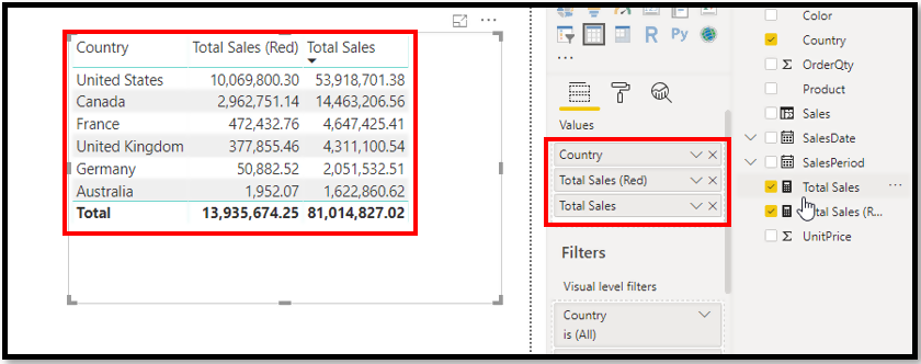 10 DAX Most Useful Power BI Functions - AbsentData