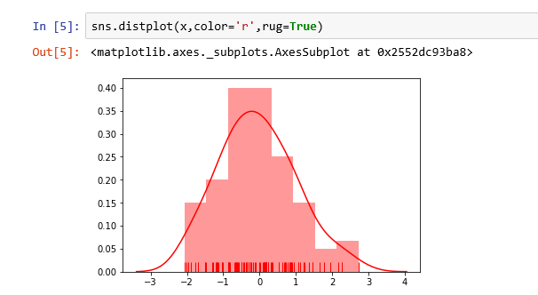 add a rug to your seaborn histogram