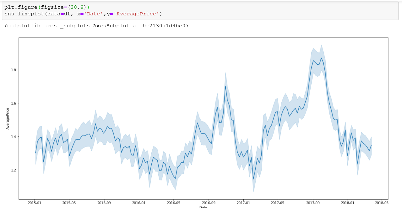 create a lineplot in seaborn with sns.lineplot