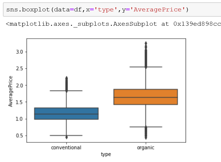 box plots in seaborn help to determine where outliers live.