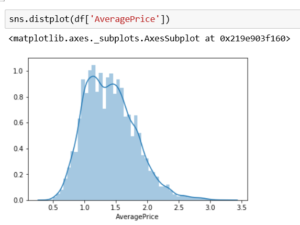 histogram are created using the seaborn distplot