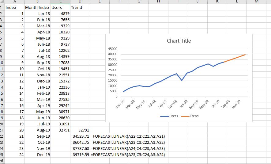 linear forecast using regression