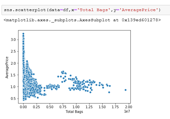 seaborn scatterplots can be created with x and y variables.