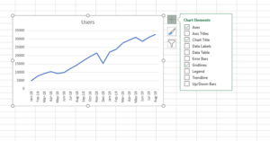 Use the options in the Trendline to Forecast data after the end of your data
